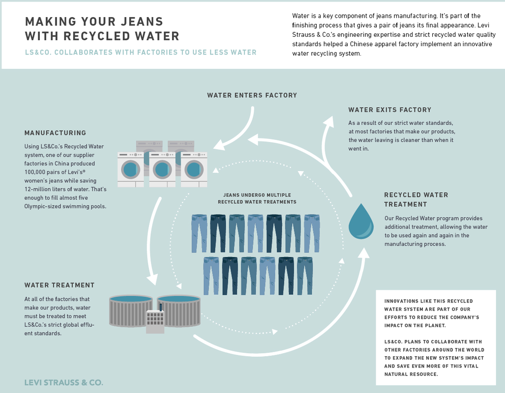 Making Denim Jeans With Recycled Water - Wholesale Jeans